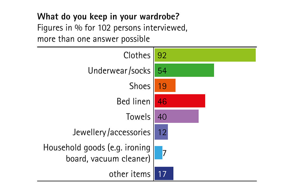 What do you keep in your wardrobe chart